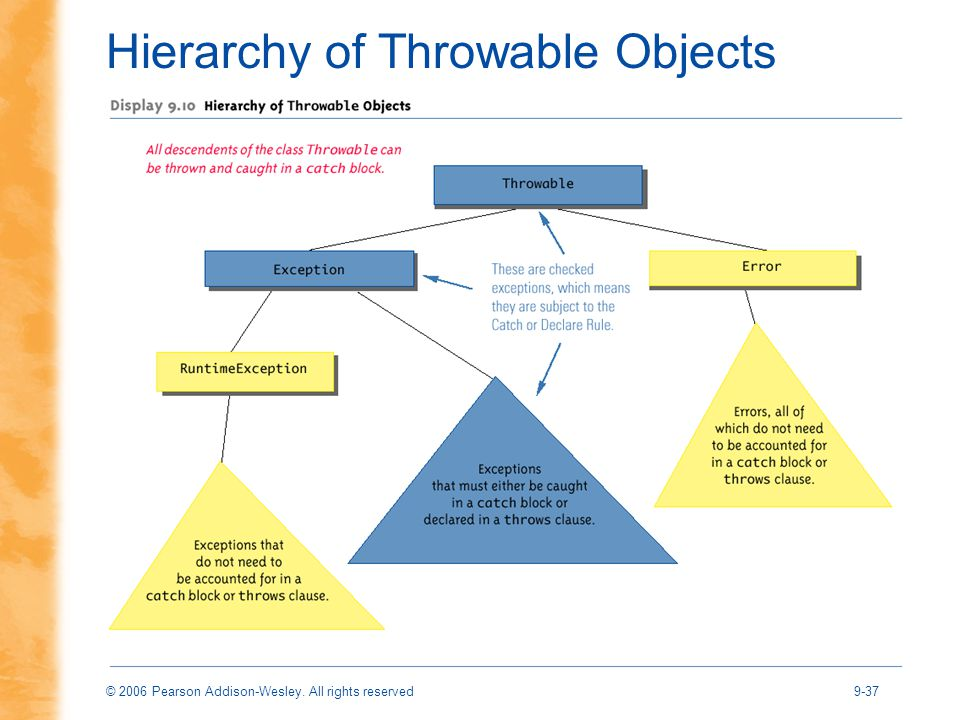 © 2006 Pearson Addison-Wesley. All rights reserved9-37 Hierarchy of Throwable Objects