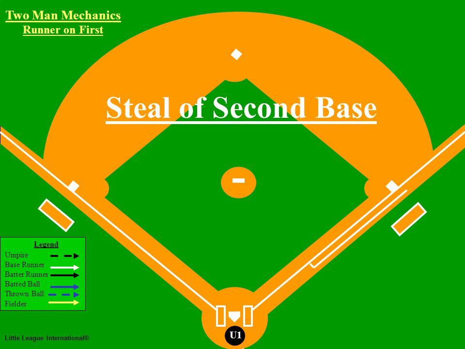 Two Man Mechanics Legend Umpire Base Runner Batter Runner Batted Ball Thrown Ball Fielder Little League International® U1 Two Man Mechanics U2 Runner on First Pickoff Attempt R1 Working Area