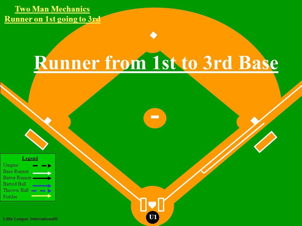 Two Man Mechanics Legend Umpire Base Runner Batter Runner Batted Ball Thrown Ball Fielder Little League International® U1 Two Man Mechanics Runner on First Steal attempt at second U2 R1 Working Area