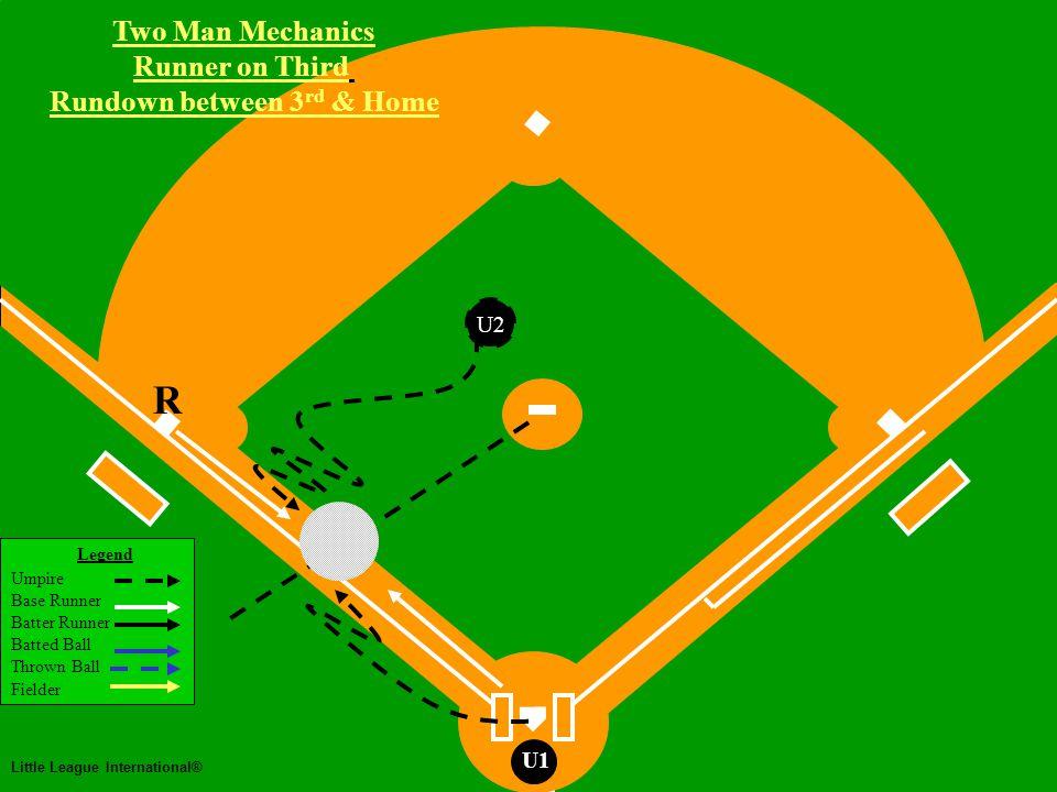Two Man Mechanics Legend Umpire Base Runner Batter Runner Batted Ball Thrown Ball Fielder Little League International® U1 Rundowns Two Man Mechanics
