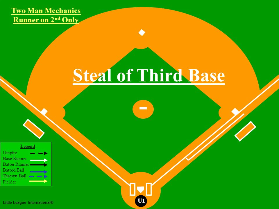 Two Man Mechanics Legend Umpire Base Runner Batter Runner Batted Ball Thrown Ball Fielder Little League International® U1 Two Man Mechanics Runner on 2 nd Only Pick-off's at 2nd U2 R
