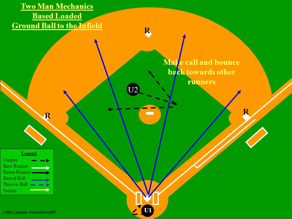 Two Man Mechanics Legend Umpire Base Runner Batter Runner Batted Ball Thrown Ball Fielder Little League International® U1 Two Man Mechanics Bases Loaded Base Hit to Outfield U2 R R R Plate umpire stays home Base umpire positioned in Working Area and lets ball take him/her to play