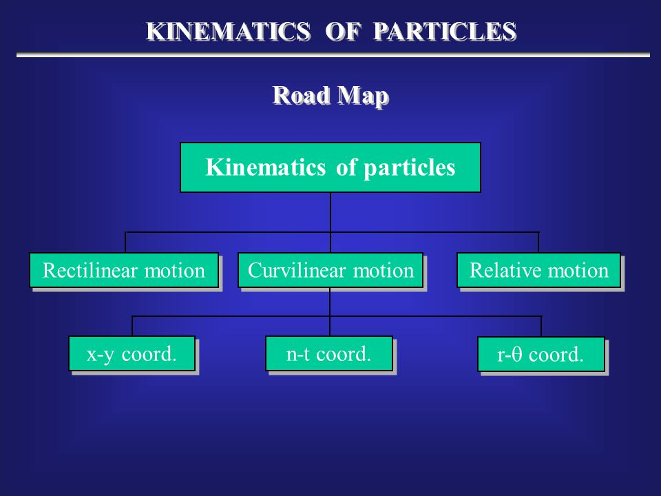 KINEMATICS OF PARTICLES Kinematics of particles Road Map Rectilinear motion Curvilinear motion x-y coord. n-t coord. r-  coord. Relative motion
