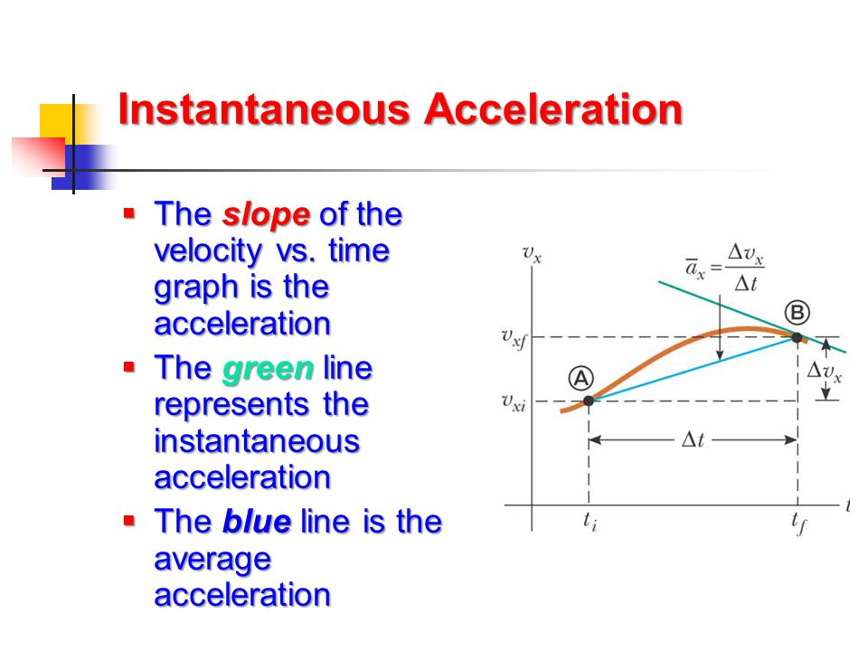 Instantaneous Acceleration  The slope of the velocity vs. time graph is the acceleration  The green line represents the instantaneous acceleration 