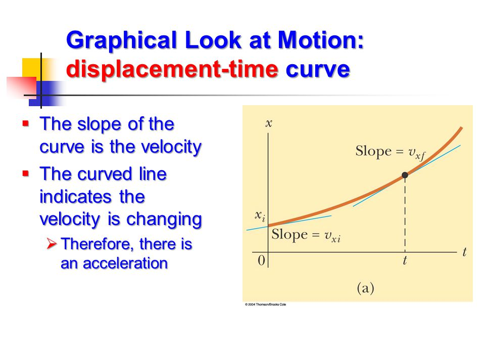 Graphical Look at Motion: displacement-time curve  The slope of the curve is the velocity  The curved line indicates the velocity is changing  Ther