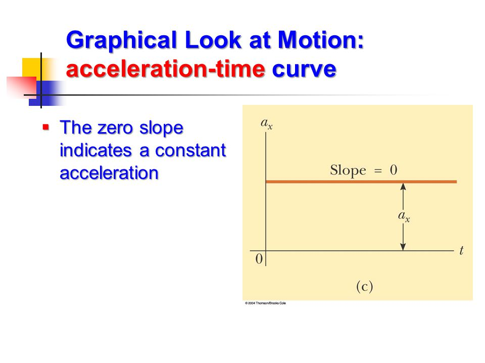  The zero slope indicates a constant acceleration Graphical Look at Motion: acceleration-time curve