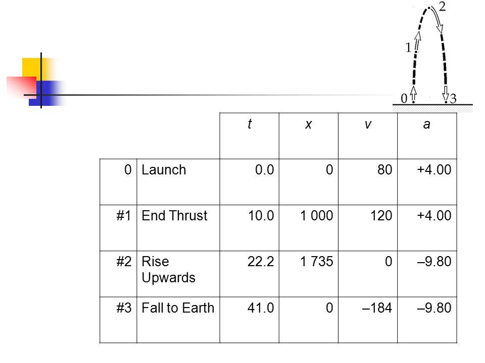 txva 0Launch0.0080+4.00 #1End Thrust10.01 000120+4.00 #2Rise Upwards 22.21 7350–9.80 #3Fall to Earth41.00–184–9.80