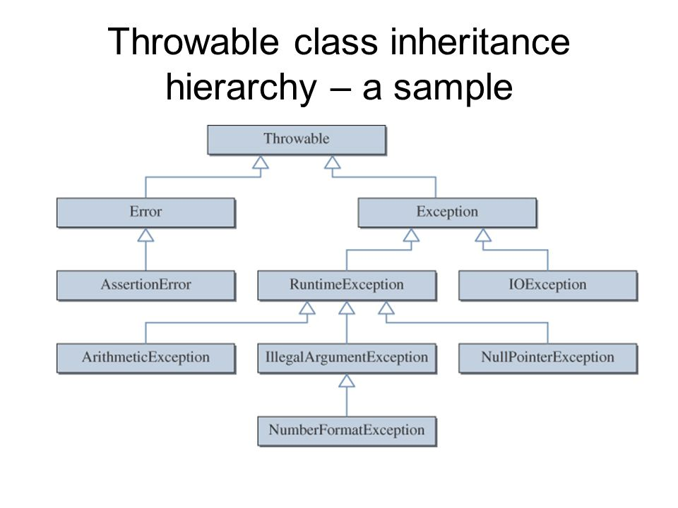 Throwable class inheritance hierarchy – a sample