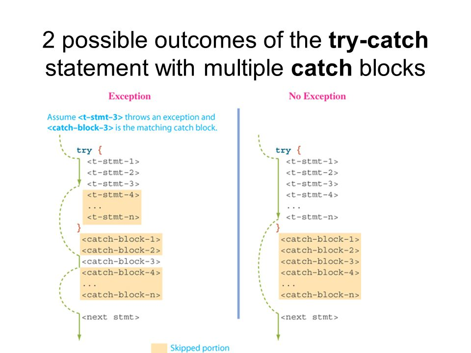 2 possible outcomes of the try-catch statement with multiple catch blocks