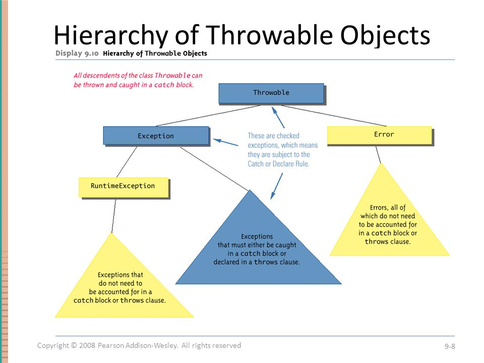 Hierarchy of Throwable Objects 9-8 Copyright © 2008 Pearson Addison-Wesley. All rights reserved