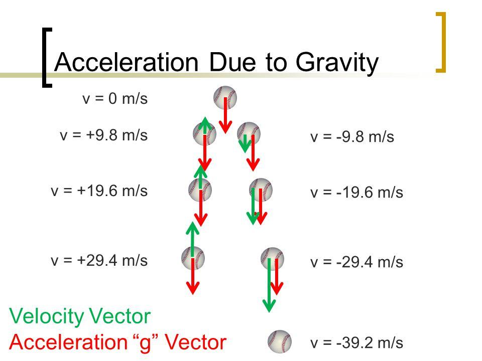 Acceleration Due to Gravity v = 0 m/s v = +9.8 m/s v = +19.6 m/s v = +29.4 m/s v = -9.8 m/s v = -19.6 m/s v = -29.4 m/s v = -39.2 m/s Velocity Vector Acceleration g Vector