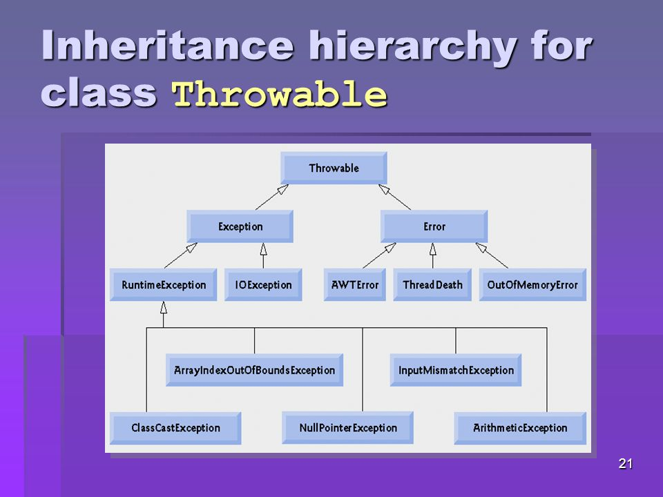 20 Java Exception Hierarchy  Class Throwable, superclass of Exception  Only Throwable objects can be used with the exception-handling mechanism  Has two subclasses: Exception and Error  Class Exception and its subclasses represent exception situations that can occur in a Java program and that can be caught by the application  Class Error and its subclasses represent abnormal situations that could happen in the JVM – it is usually not possible for a program to recover from Error s
