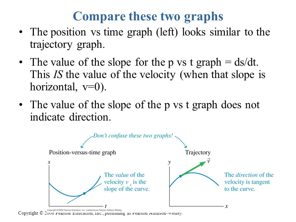 Copyright © 2008 Pearson Education, Inc., publishing as Pearson Addison-Wesley. Compare these two graphs The position vs time graph (left) looks simil