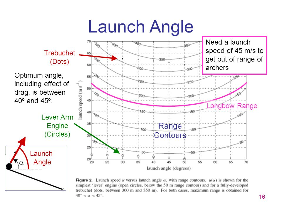 16 Launch Angle Range Contours Lever Arm Engine (Circles) Trebuchet (Dots) Optimum angle, including effect of drag, is between 40º and 45º. Longbow Ra