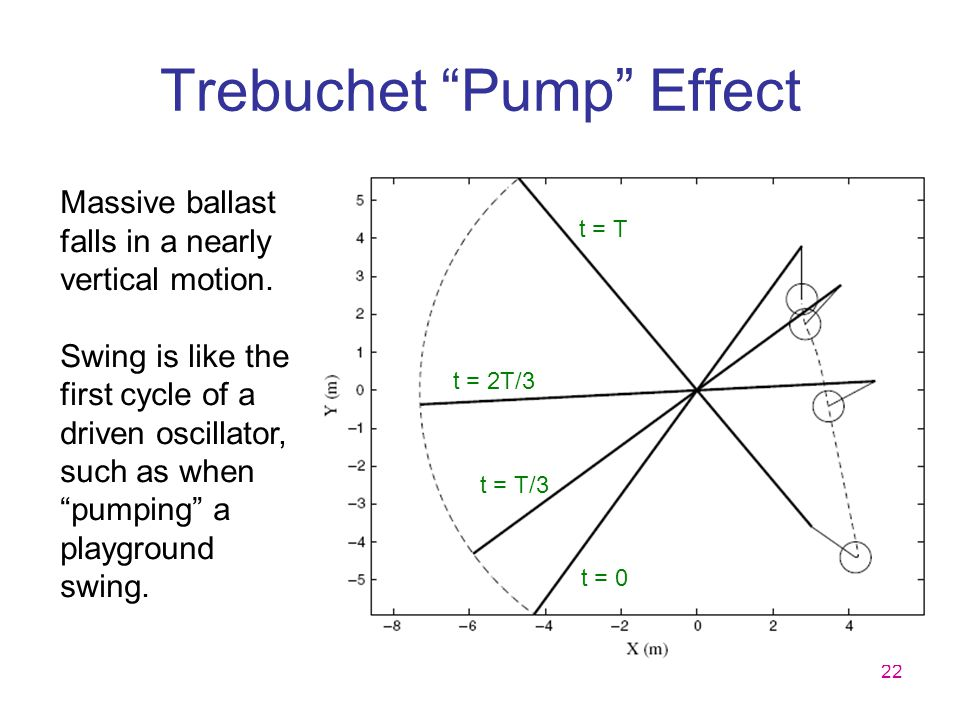"""22 Trebuchet """"Pump"""" Effect Massive ballast falls in a nearly vertical motion. Swing is like the first cycle of a driven oscillator, such as when """"pump"""