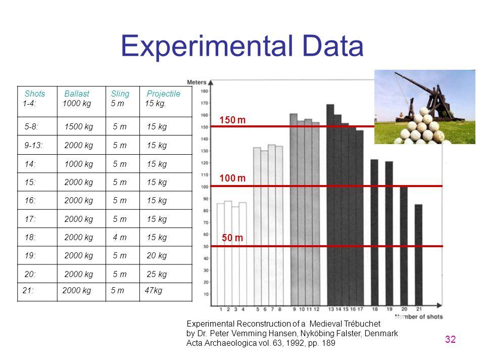 32 Experimental Data Shots 1-4: Ballast 1000 kg Sling 5 m Projectile 15 kg. 5-8: 1500 kg 5 m 15 kg 9-13: 2000 kg 5 m 15 kg 14: 1000 kg 5 m 15 kg 15: 2