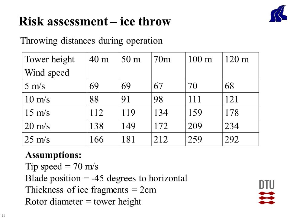 11 Throwing distances during operation Risk assessment – ice throw Tower height Wind speed 40 m50 m70m100 m120 m 5 m/s69 677068 10 m/s889198111121 15 m/s112119134159178 20 m/s138149172209234 25 m/s166181212259292 Assumptions: Tip speed = 70 m/s Blade position = -45 degrees to horizontal Thickness of ice fragments = 2cm Rotor diameter = tower height