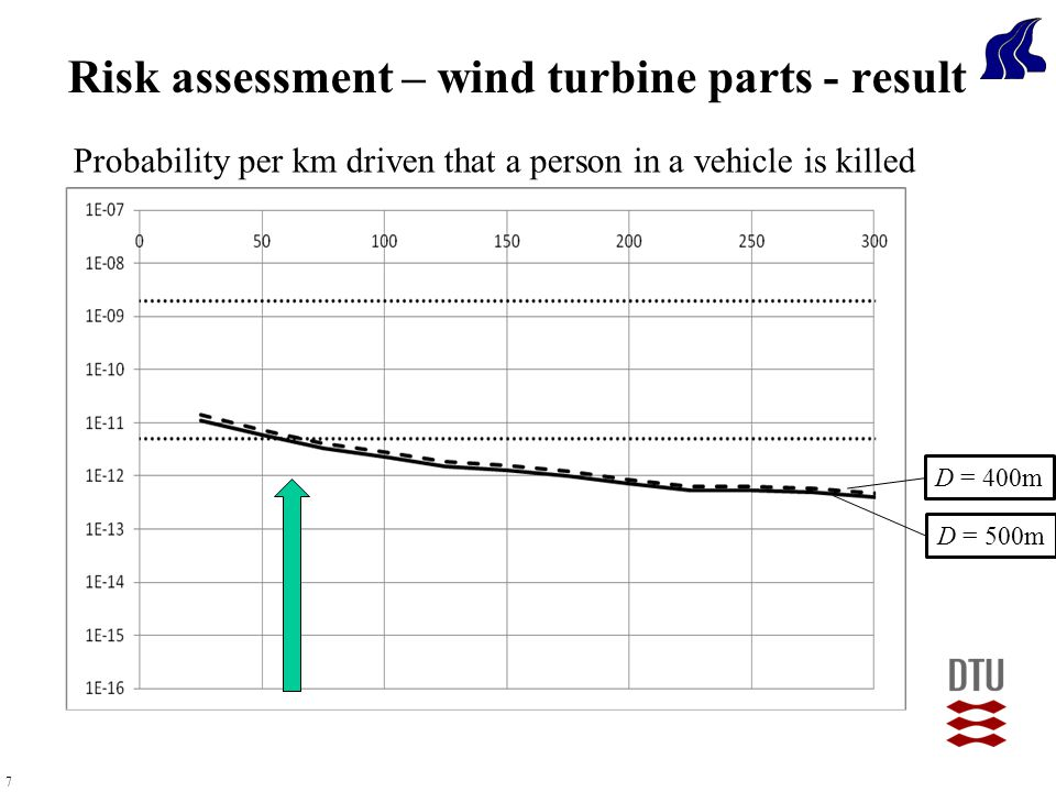 7 Probability per km driven that a person in a vehicle is killed Risk assessment – wind turbine parts - result D = 500m D = 400m