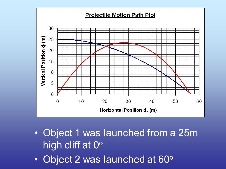 Object 1 was launched at 60 o Object 2 was launched at 30 o