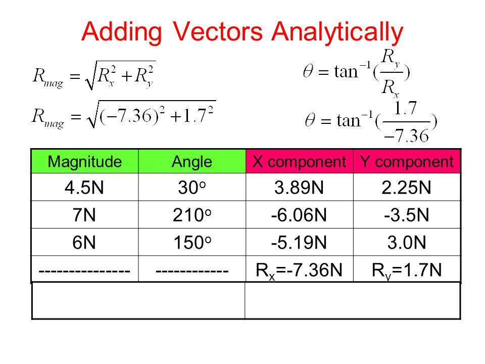 Adding Vectors Analytically MagnitudeAngleX componentY component 4.5N30 o 3.89N2.25N 7N210 o -6.06N-3.5N 6N150 o -5.19N3.0N ---------------------------R x =-7.36NR y =1.7N