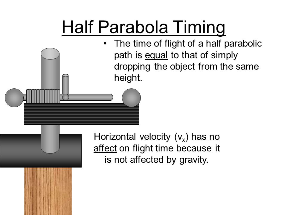 Throw The Full Parabola VyVy VxVx The key to the full parabola is symmetry.