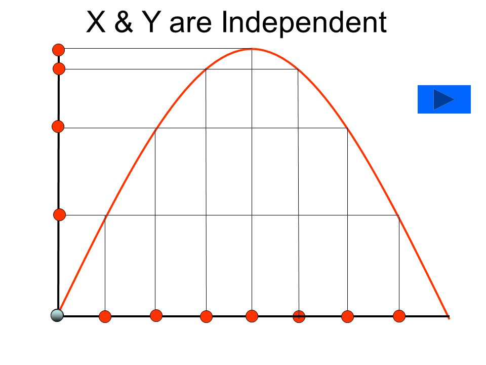 X & Y are Independent