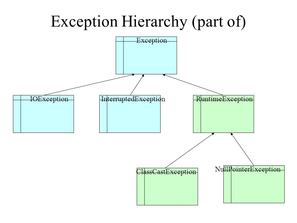 Exceptions can be thrown by a method Exception thrown by this method Exception thrown by called methods Example(1) in java.io.InputStream class, public int read(byte[], b) throws IOException (Exception Type, must be a class inherits from the Throwable class) Example(2) import java.io.*; public void m1( ){ int b = System.in.read( ); } similar for read( ) Error!!.