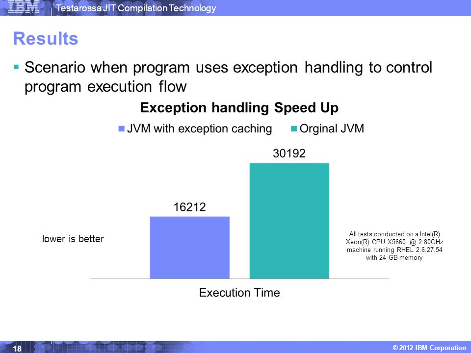 Testarossa JIT Compilation Technology © 2012 IBM Corporation Results  Scenario when program uses exception handling to control program execution flow lower is better 18 All tests conducted on a Intel(R) Xeon(R) CPU X5660 @ 2.80GHz machine running RHEL 2.6.27.54 with 24 GB memory