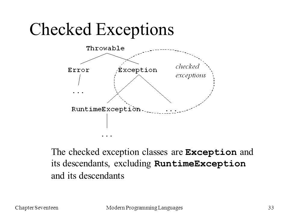 Chapter SeventeenModern Programming Languages33 Checked Exceptions The checked exception classes are Exception and its descendants, excluding RuntimeException and its descendants