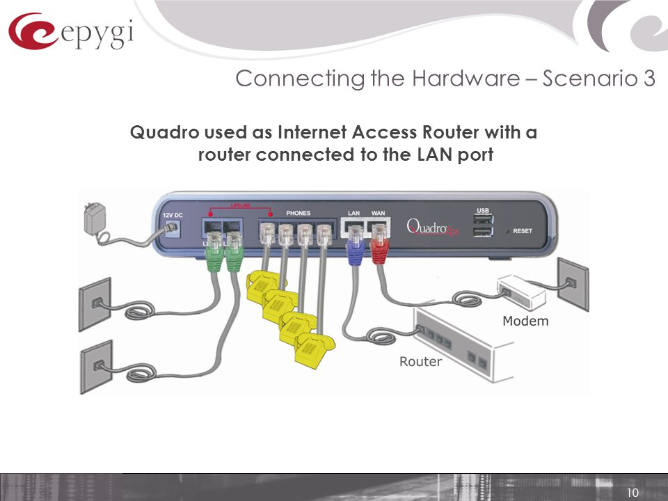 10 Quadro used as Internet Access Router with a router connected to the LAN port Connecting the Hardware – Scenario 3