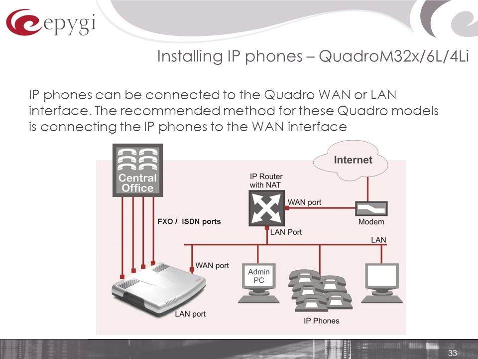 33 Installing IP phones – QuadroM32x/6L/4Li IP phones can be connected to the Quadro WAN or LAN interface.