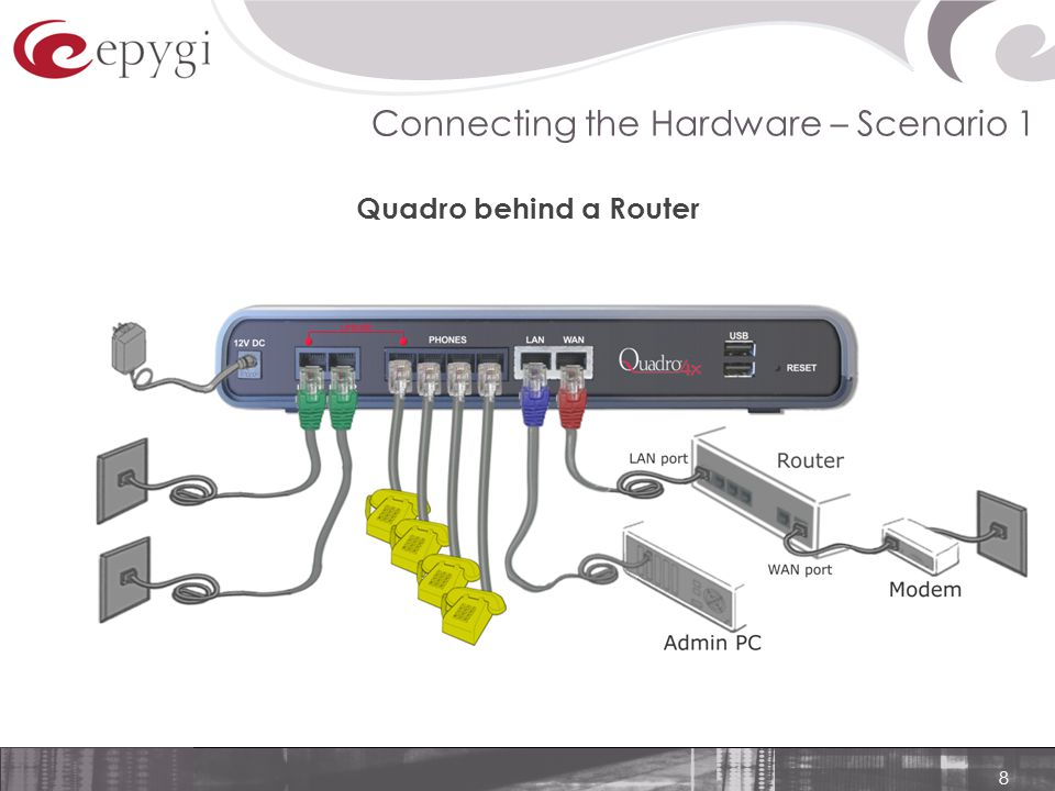8 Connecting the Hardware – Scenario 1 Quadro behind a Router