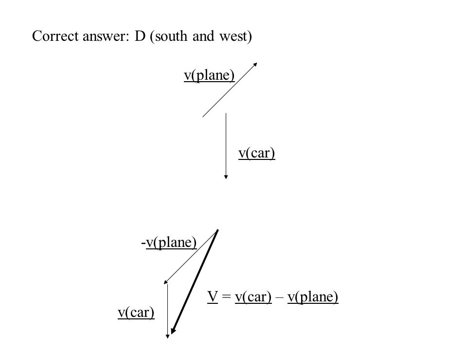 Correct answer: D (south and west) v(plane) v(car) -v(plane) v(car) V = v(car) – v(plane)