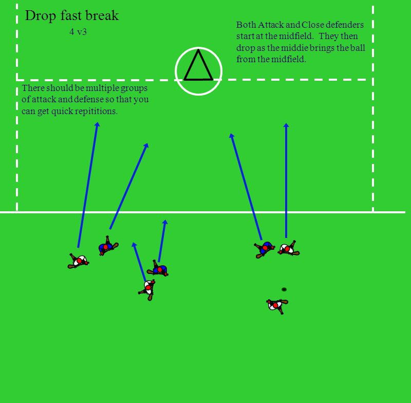 Drop fast break 4 v3 Both Attack and Close defenders start at the midfield.