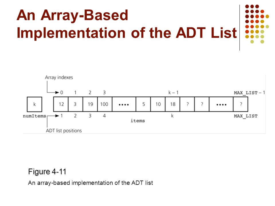An Array-Based Implementation of the ADT List Figure 4-11 An array-based implementation of the ADT list