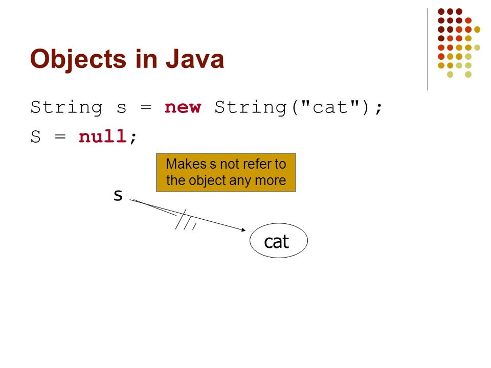 Objects in Java String s = new String(