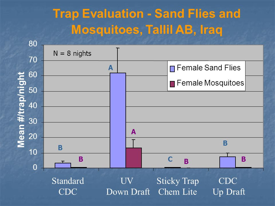 Trap Evaluation - Sand Flies and Mosquitoes, Tallil AB, Iraq 0 10 20 30 40 50 60 70 80 Standard CDC UV Down Draft Sticky Trap Chem Lite CDC Up Draft Mean #/trap/night Female Sand Flies Female Mosquitoes N = 8 nights A B A B CBB B