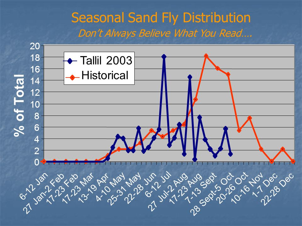 Seasonal Sand Fly Distribution Don't Always Believe What You Read….