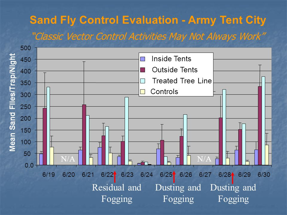 Sand Fly Control Evaluation - Army Tent City 0.0 50 100 150 200 250 300 350 400 450 500 6/196/206/216/226/236/246/256/266/276/286/296/30 Mean Sand Flies/Trap/Night Inside Tents Outside Tents Treated Tree Line Controls Residual and Fogging Dusting and Fogging N/A Dusting and Fogging Classic Vector Control Activities May Not Always Work