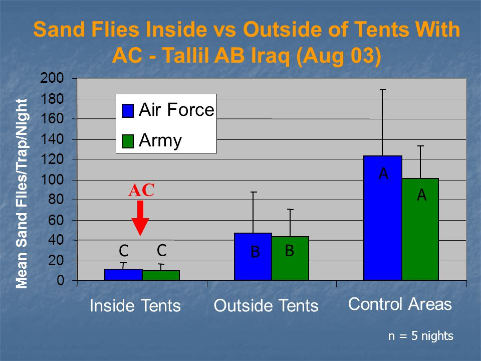 Mean Sand Flies/Trap/Night 0 20 40 60 80 100 120 140 160 180 200 Inside TentsOutside Tents Control Areas Air Force Army n = 5 nights A A B B C C AC Sand Flies Inside vs Outside of Tents With AC - Tallil AB Iraq (Aug 03)