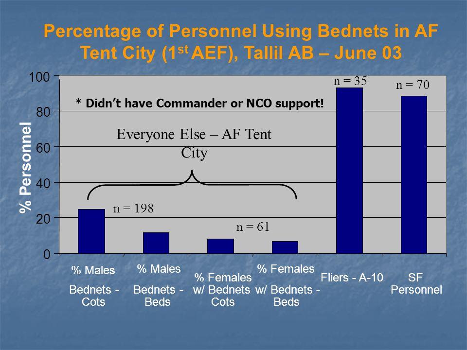 AF Bednet Use Jun 03 vs.
