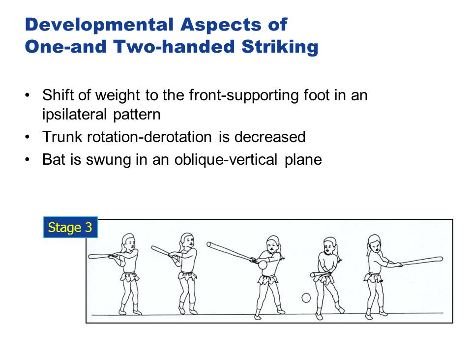 Developmental Aspects of One-and Two-handed Striking Shift of weight to the front-supporting foot in an ipsilateral pattern Trunk rotation-derotation