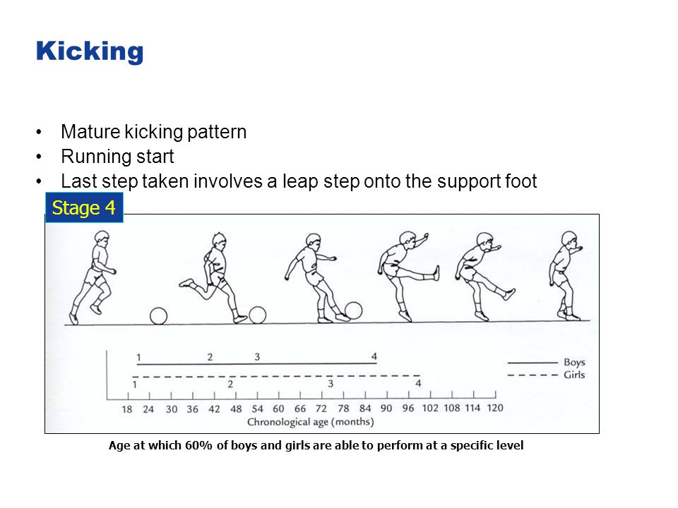 Kicking Mature kicking pattern Running start Last step taken involves a leap step onto the support foot Stage 4 Age at which 60% of boys and girls are