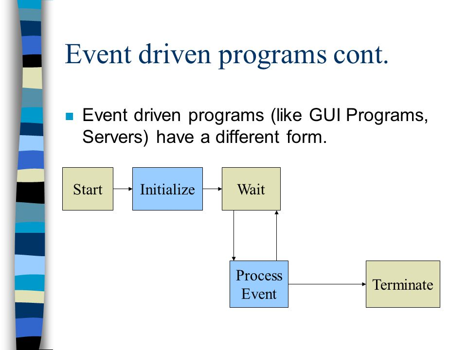 Event driven programs cont. n Event driven programs (like GUI Programs, Servers) have a different form. StartInitializeWait Terminate Process Event