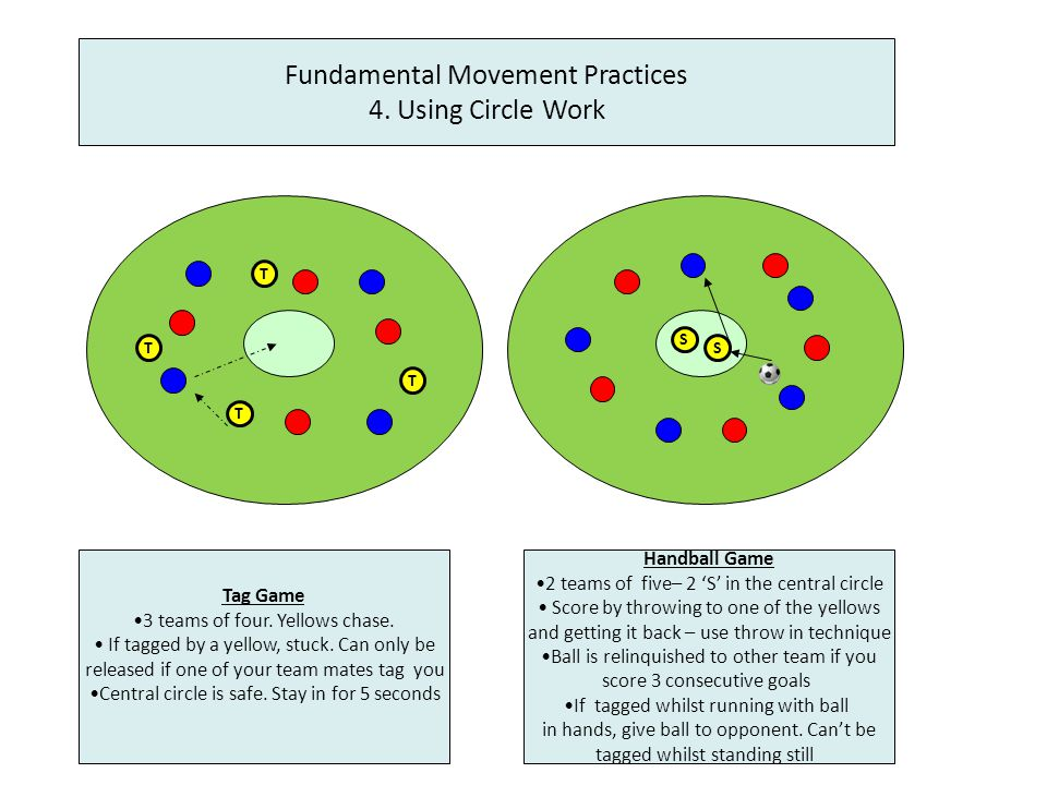 Fundamental Movement Practices 1.Using End Zone Games T T T T Tag Game 3 teams of four.