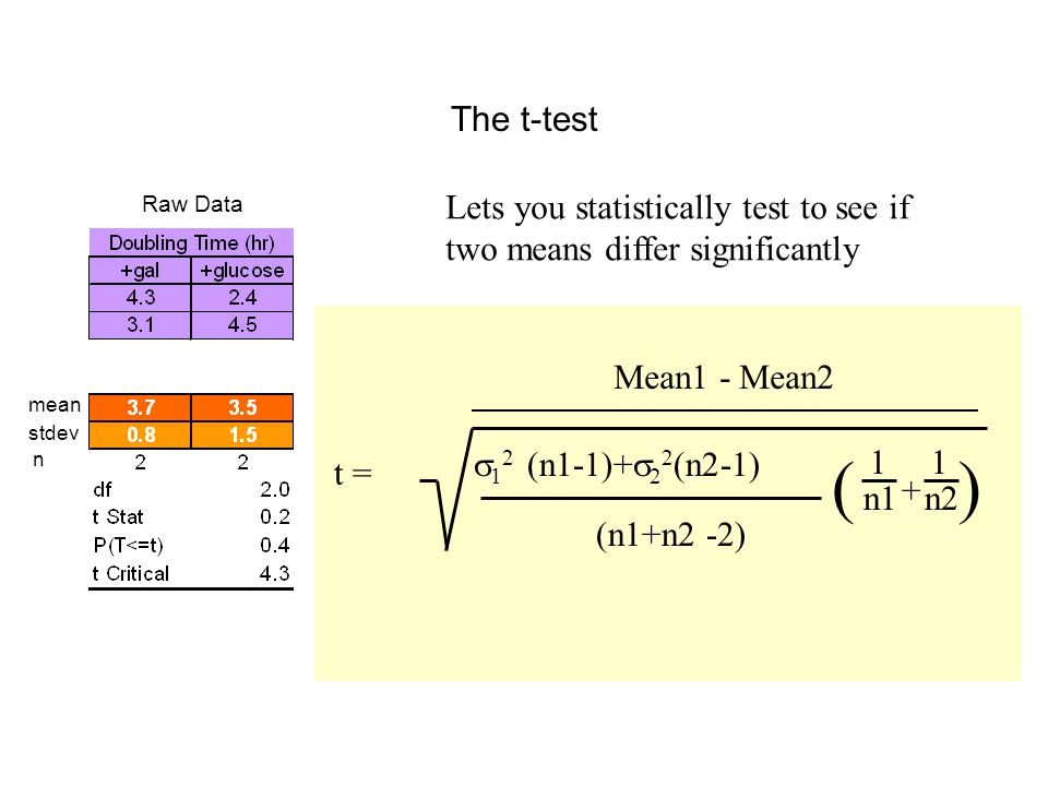 The t-test Lets you statistically test to see if two means differ significantly Mean1 - Mean2  1 2 (n1-1)+  2 2 (n2-1) (n1+n2 -2) ( n1 n2 ) 1 1 + t = Raw Data mean stdev n