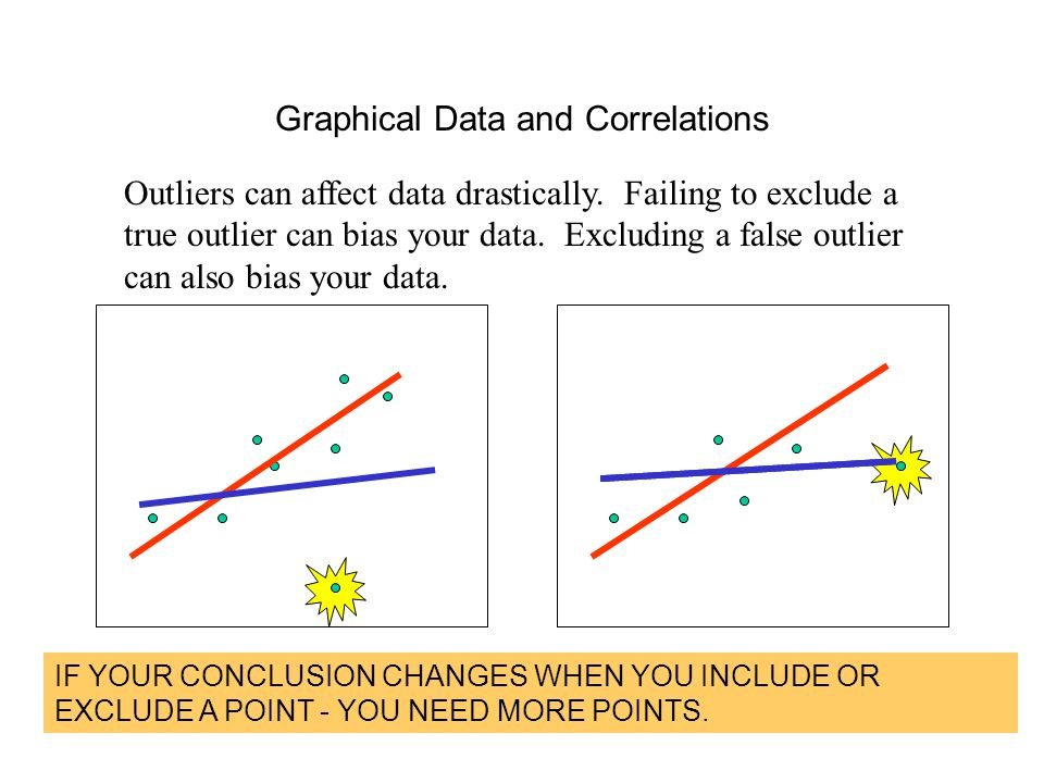 Graphical Data and Correlations Outliers can affect data drastically. Failing to exclude a true outlier can bias your data. Excluding a false outlier