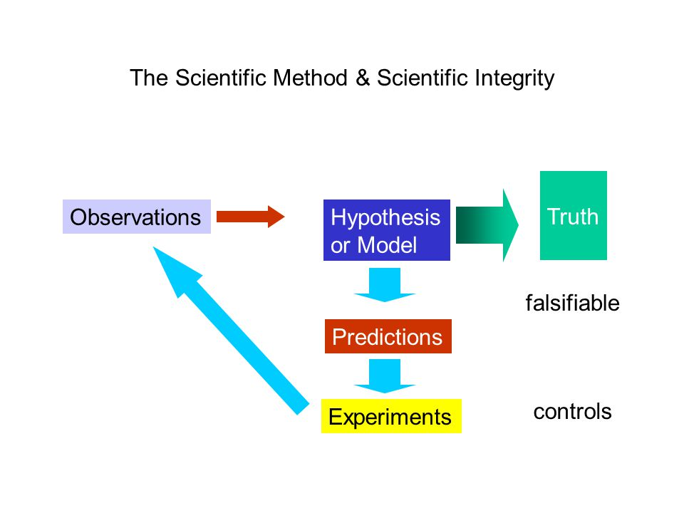 The Scientific Method & Scientific Integrity ObservationsHypothesis or Model Predictions Experiments falsifiable controls Truth