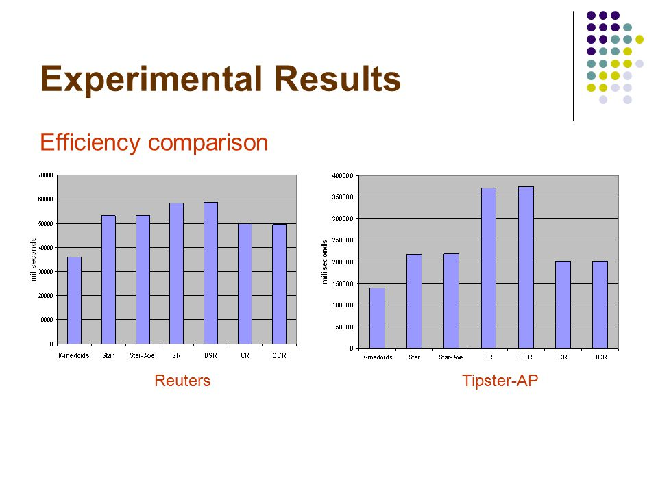 Experimental Results Efficiency comparison Tipster-APReuters