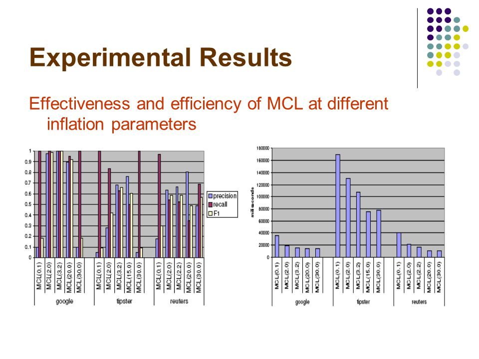 Experimental Results Effectiveness and efficiency of MCL at different inflation parameters